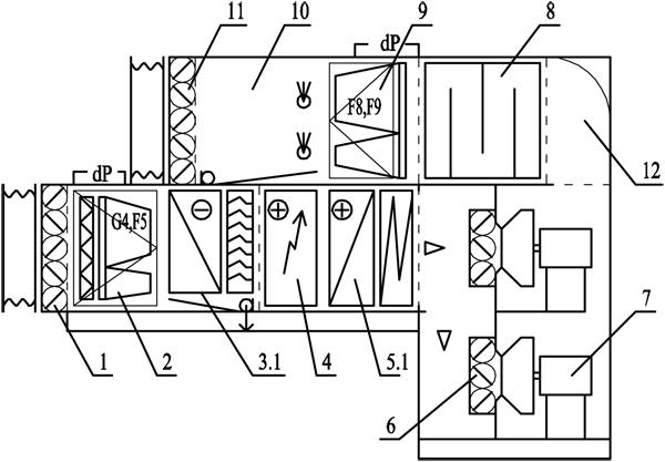 Компоновка кондиционера в три этажа для размещения в условиях ограниченного пространства в венткамерах реконструируемых объектов