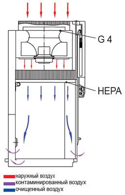 Ламинарный бокс защиты продукта: фильтрация воздуха